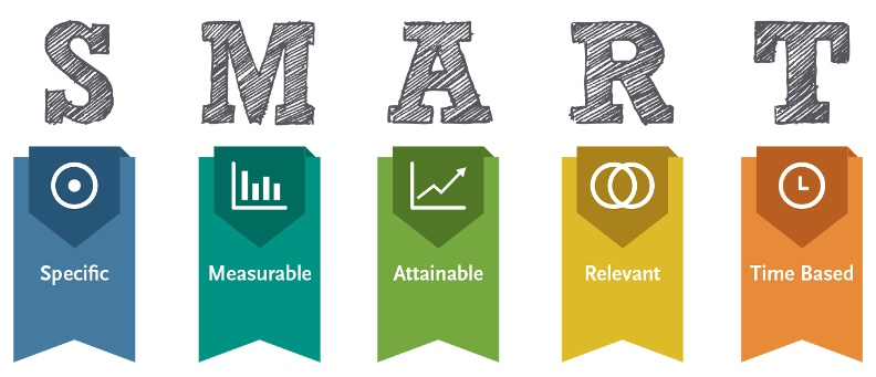 Outlining the SMART Goal structure, with smart, measurable, attainable, relevant and time based objectives in 5 colours